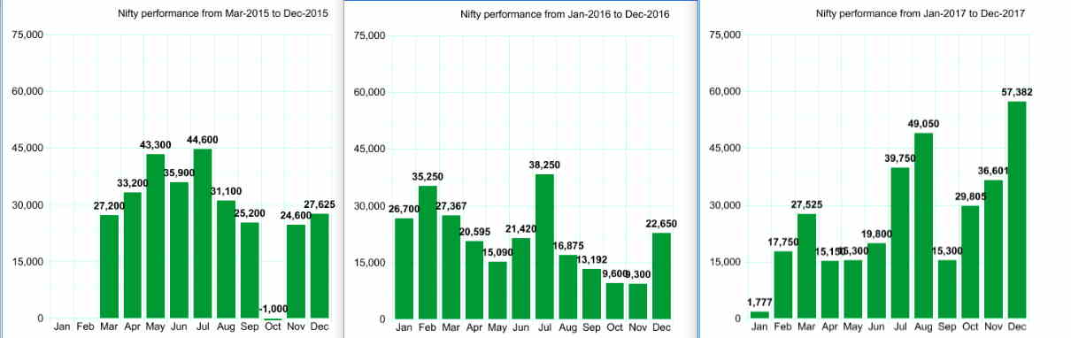 Nifty Algo trade performance