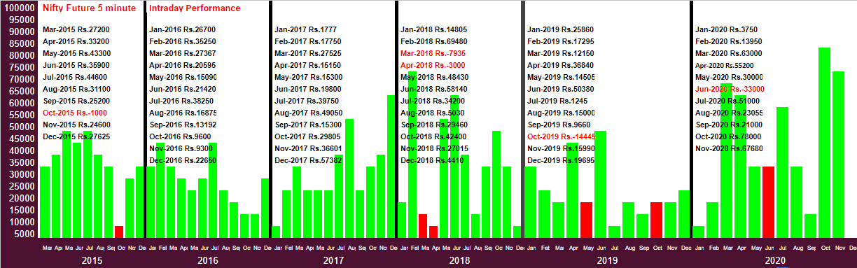 Robo trader performance from March-2015 to Sep-2020