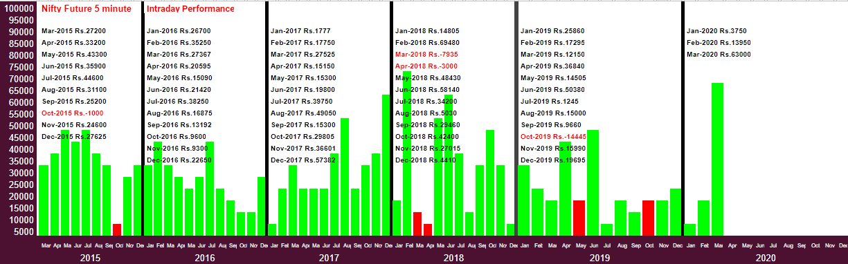 Robo trader performance from March-2015 to March-2020-2020