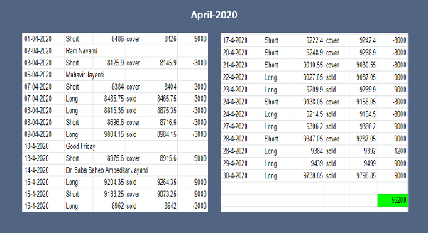 Nifty Future Robo trading performance April-2020